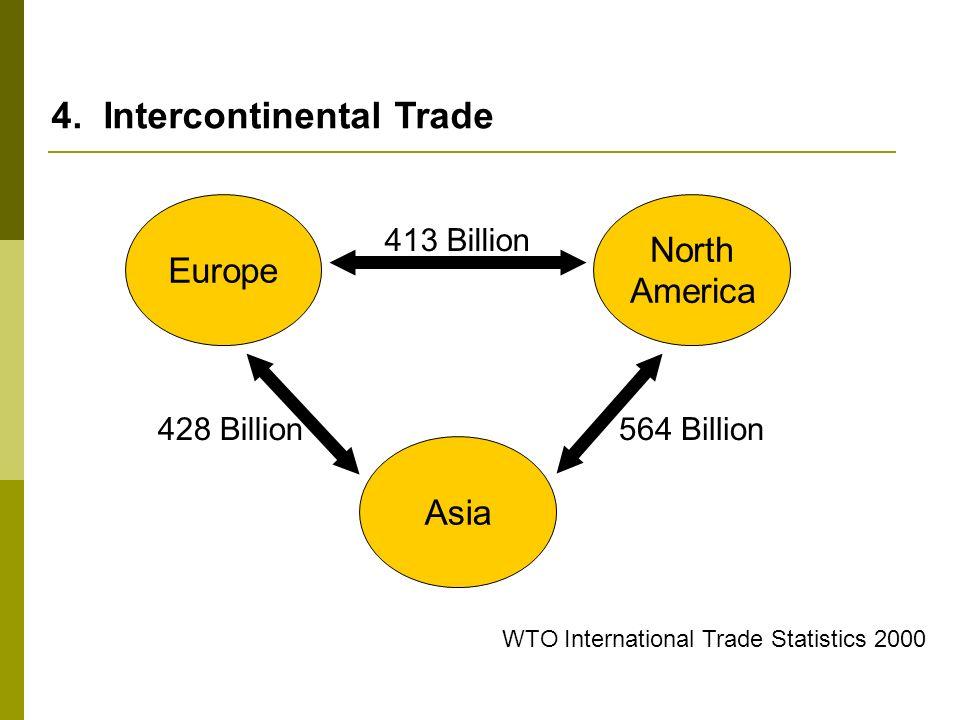 4. Intercontinental Trade Europe Asia North America 428 Billion 413 Billion 564 Billion WTO International Trade Statistics 2000