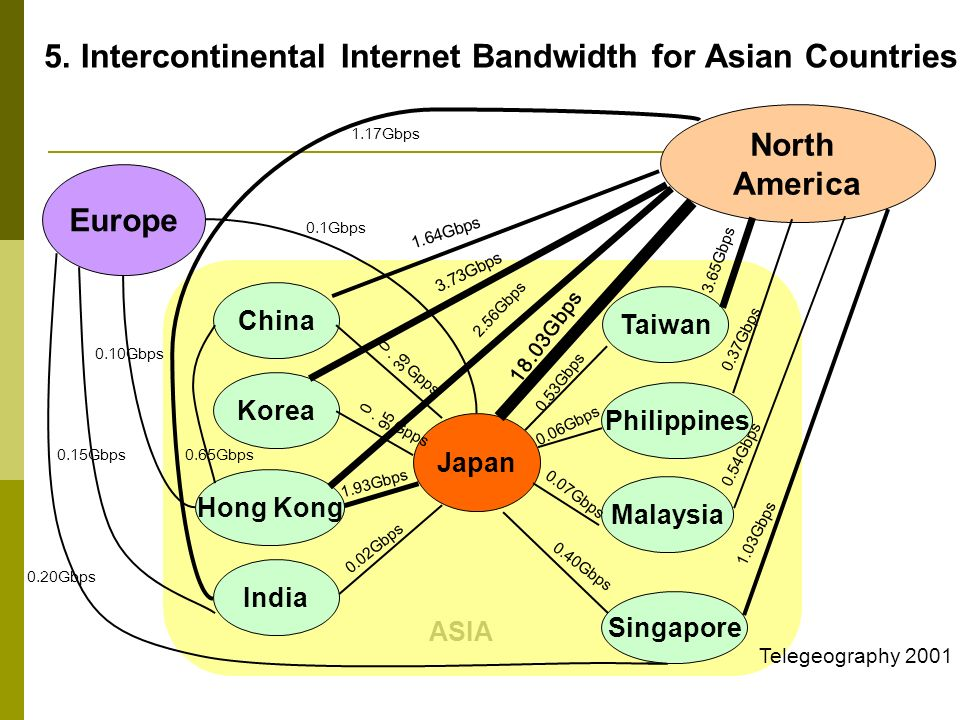5. Intercontinental Internet Bandwidth for Asian Countries Japan China India Hong Kong Korea Singapore Malaysia Philippines Taiwan Europe North Americ