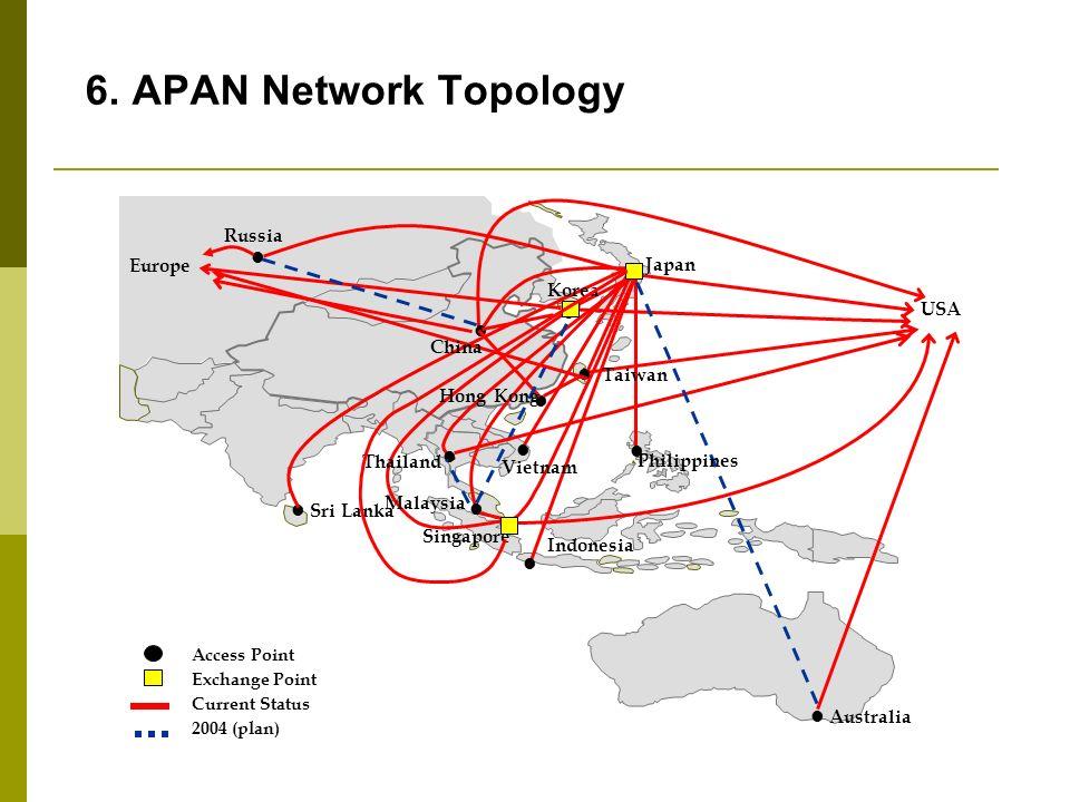 6. APAN Network Topology