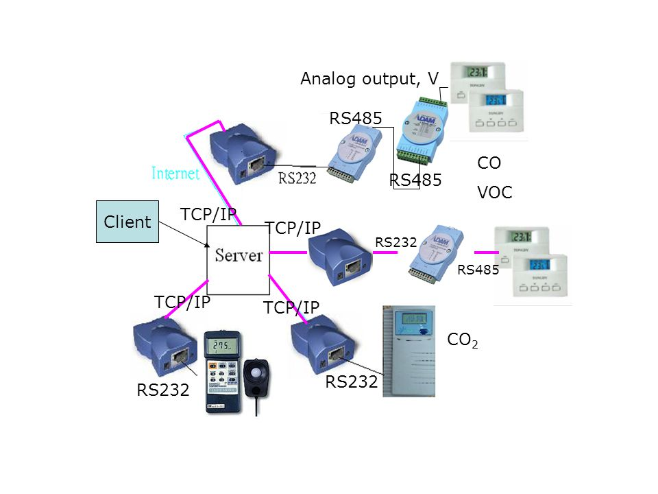 CO VOC CO 2 Analog output, V RS485 RS232 Client RS232 RS485 RS232 TCP/IP