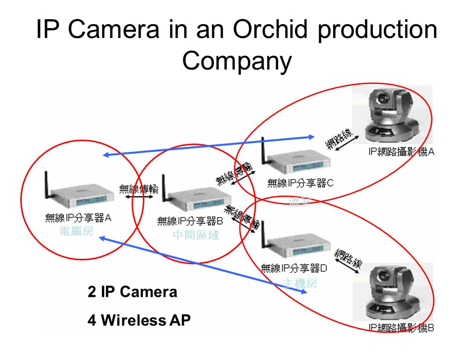 IP Camera in an Orchid production Company 2 IP Camera 4 Wireless AP
