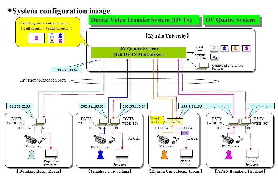 DV Camera Display or Projector DV Camera Bundang Hosp., Korea Kyushu Univ.