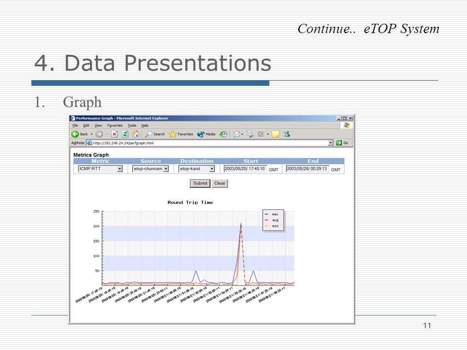 11 4. Data Presentations 1.Graph Continue.. eTOP System