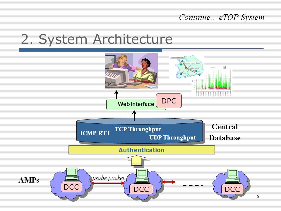 9 Central Database AMPs ICMP RTT TCP Throughput Web Interface UDP Throughput Continue..
