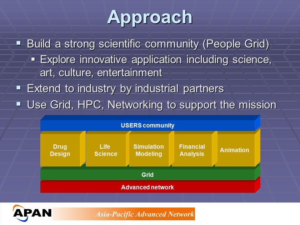 Approach Advanced network Grid Drug Design Life Science Animation Financial Analysis Simulation Modeling USERS community Build a strong scientific community (People Grid) Build a strong scientific community (People Grid) Explore innovative application including science, art, culture, entertainment Explore innovative application including science, art, culture, entertainment Extend to industry by industrial partners Extend to industry by industrial partners Use Grid, HPC, Networking to support the mission Use Grid, HPC, Networking to support the mission