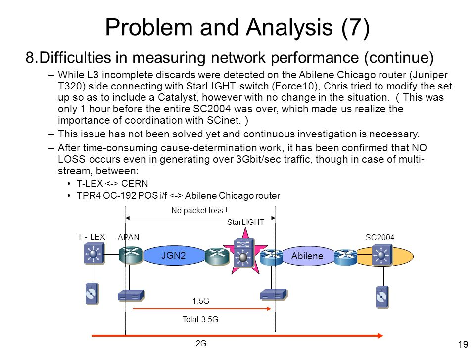 19 Problem and Analysis (7) 8.Difficulties in measuring network performance (continue) –While L3 incomplete discards were detected on the Abilene Chicago router (Juniper T320) side connecting with StarLIGHT switch (Force10), Chris tried to modify the set up so as to include a Catalyst, however with no change in the situation.