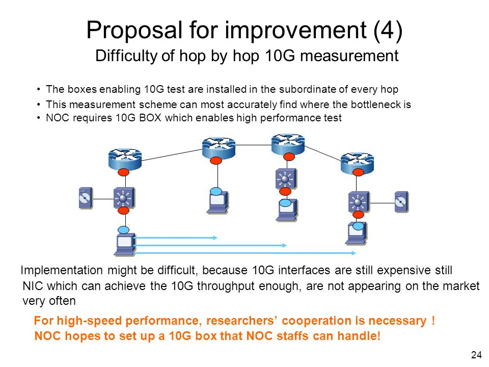 24 Proposal for improvement (4) Difficulty of hop by hop 10G measurement The boxes enabling 10G test are installed in the subordinate of every hop This measurement scheme can most accurately find where the bottleneck is NOC requires 10G BOX which enables high performance test Implementation might be difficult, because 10G interfaces are still expensive still NIC which can achieve the 10G throughput enough, are not appearing on the market very often NOC hopes to set up a 10G box that NOC staffs can handle.