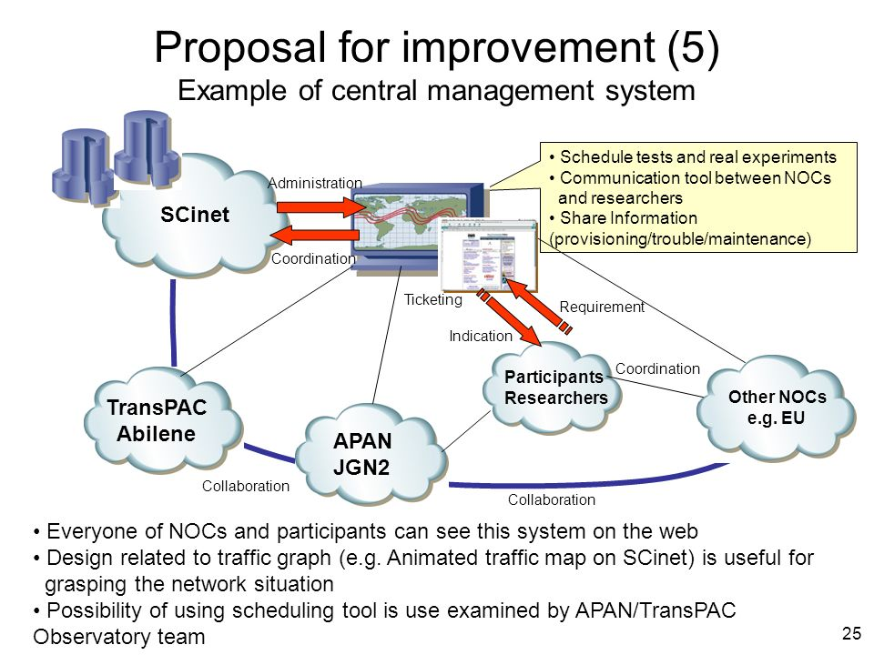 25 Schedule tests and real experiments Communication tool between NOCs and researchers Share Information (provisioning/trouble/maintenance) Proposal for improvement (5) Example of central management system APAN JGN2 TransPAC Abilene SCinet Other NOCs e.g.