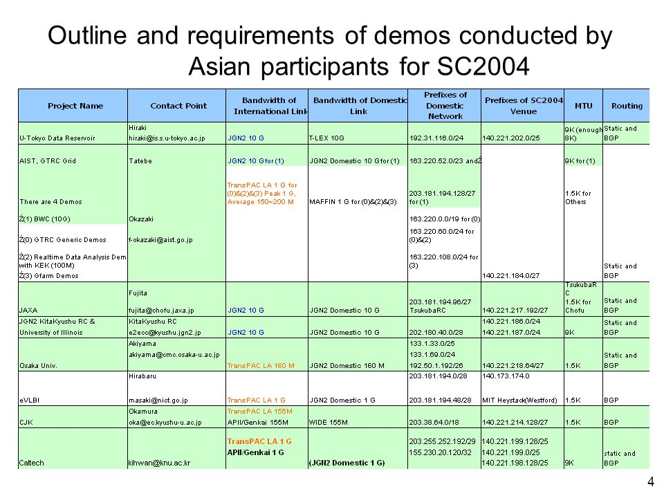 4 Outline and requirements of demos conducted by Asian participants for SC2004