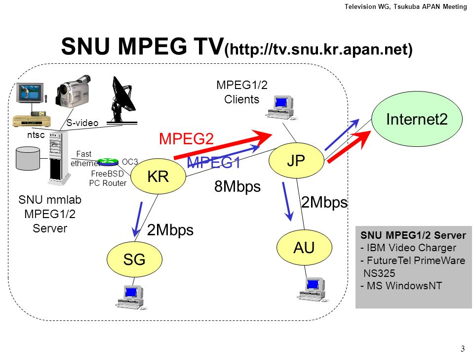 Television WG, Tsukuba APAN Meeting 3 SNU MPEG TV (http://tv.snu.kr.apan.net) KR JP SG AU 8Mbps 2Mbps Internet2 MPEG2 MPEG1 SNU MPEG1/2 Server - IBM Video Charger - FutureTel PrimeWare NS325 - MS WindowsNT SNU mmlab MPEG1/2 Server MPEG1/2 Clients S-video ntsc Fast ethernet OC3 FreeBSD PC Router
