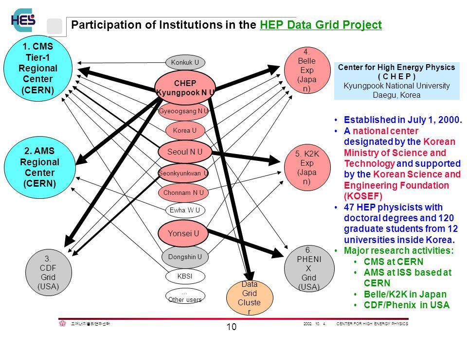 2002. 10. 4. CENTER FOR HIGH ENERGY PHYSICS 10 Center for High Energy Physics ( C H E P ) Kyungpook National University Daegu, Korea 1. CMS Tier-1 Reg