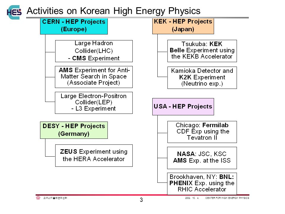 2002. 10. 4. CENTER FOR HIGH ENERGY PHYSICS 3 Activities on Korean High Energy Physics