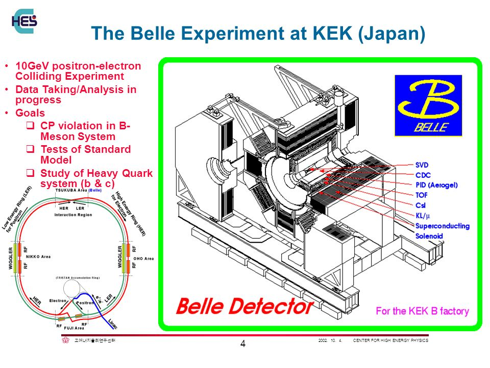 2002. 10. 4. CENTER FOR HIGH ENERGY PHYSICS 4 The Belle Experiment at KEK (Japan) 10GeV positron-electron Colliding Experiment Data Taking/Analysis in