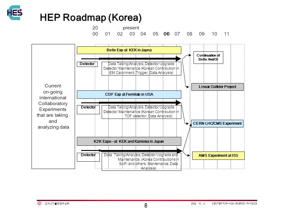 2002. 10. 4. CENTER FOR HIGH ENERGY PHYSICS 8 HEP Roadmap (Korea) Current on-going international Collaboratory Experiments that are taking and analyzi