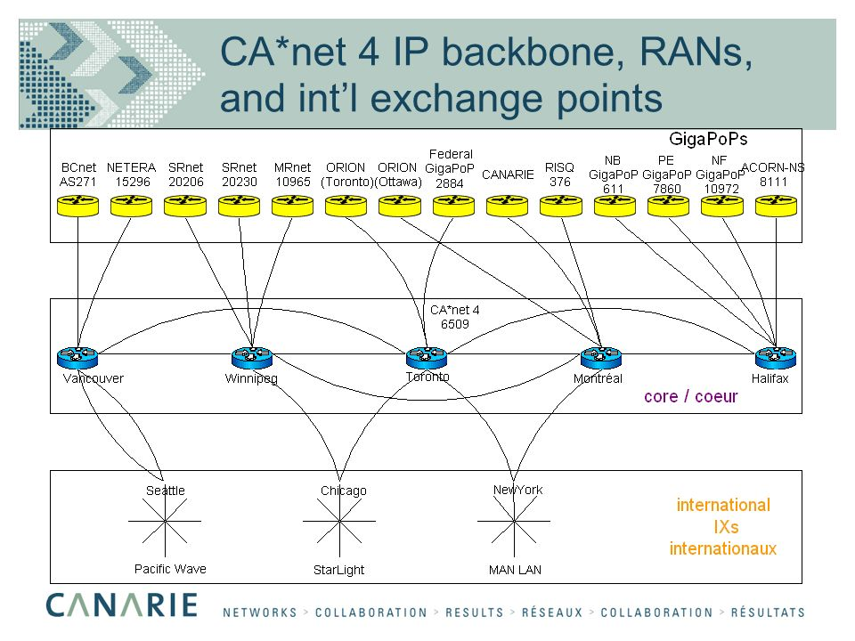 CA*net 4 IP backbone, RANs, and intl exchange points