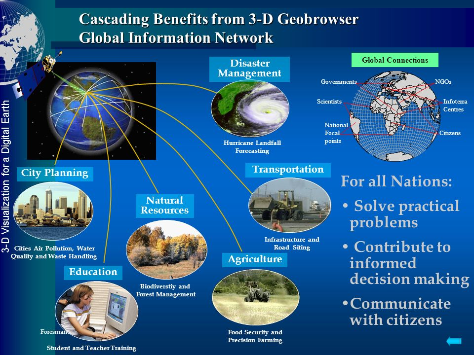 3-D Visualization for a Digital Earth Foresman 3 July 2004 Web Mapping & Earthwatch Web Tools for National Focal Points & SOEs Convention and Treaty S