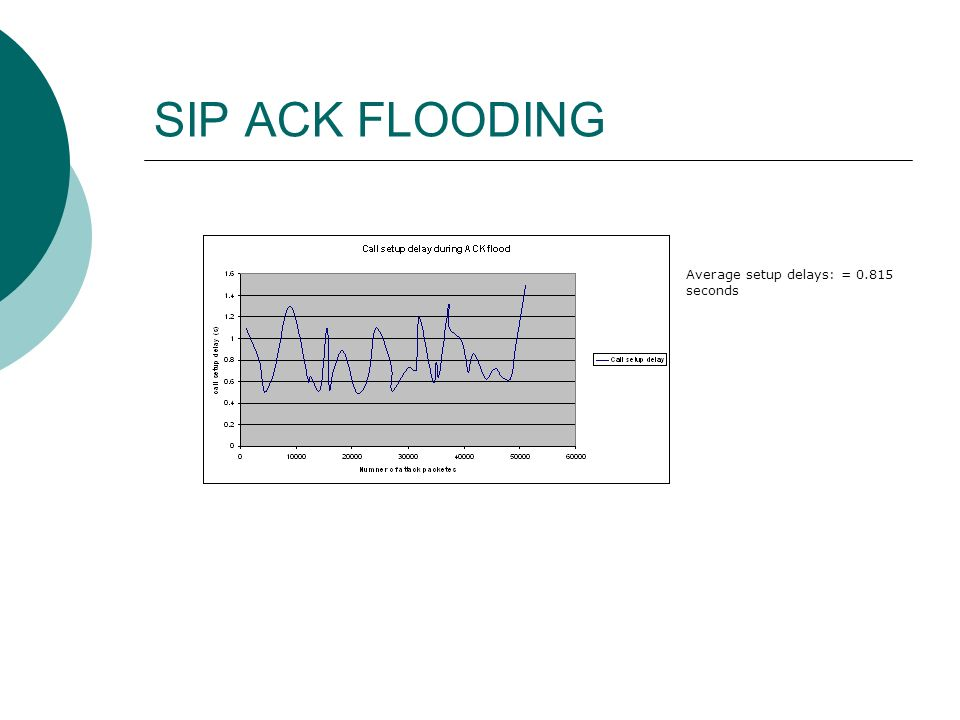 SIP ACK FLOODING Average setup delays: = 0.815 seconds
