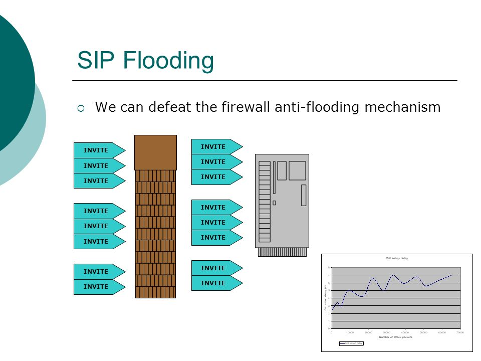 SIP Flooding We can defeat the firewall anti-flooding mechanism INVITE