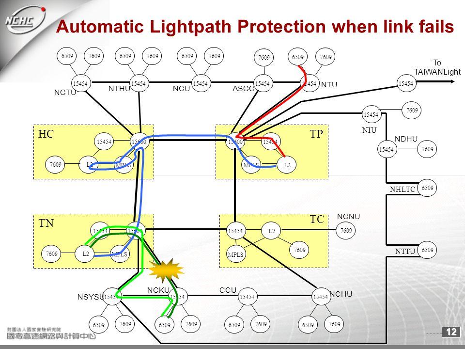 12 MPLS NHLTC Automatic Lightpath Protection when link fails TC TP TN L215454 7609 MPLS 15600 15454 L215454 7609 15454 7609 15454 7609 15454 7609 15454 7609 15454 7609 15454 7609 MPLS 15600 15454 L2 MPLS 15600 15454 L2 HC 15454 7609 15454 6509 15454 7609 NCKU NSYSU CCU NCHU NCNU NDHU NTHU NCTU ASCCNCU NTTU NIU NTU 7609 To TAIWANLight 6509