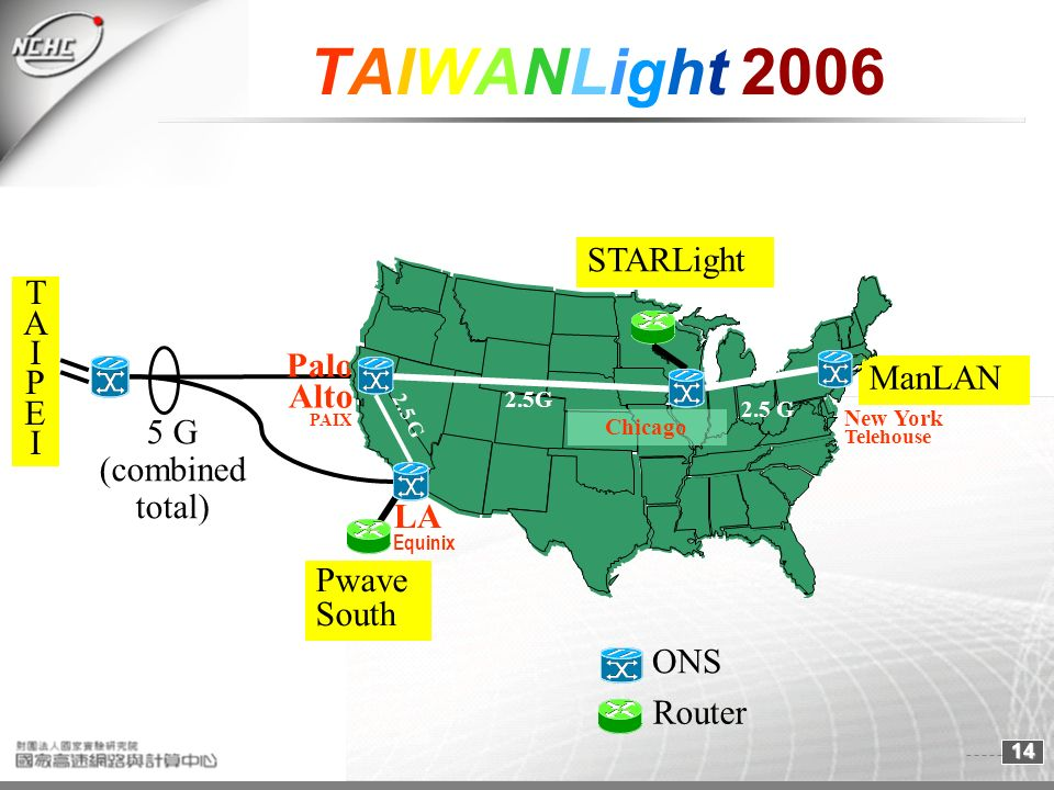 14 TAIWANLight 2006 STARLight ManLAN New York Telehouse Pwave South LA Equinix Palo Alto PAIX 2.5 G Chicago 2.5G 5 G (combined total) TAIPEITAIPEI ONS Router