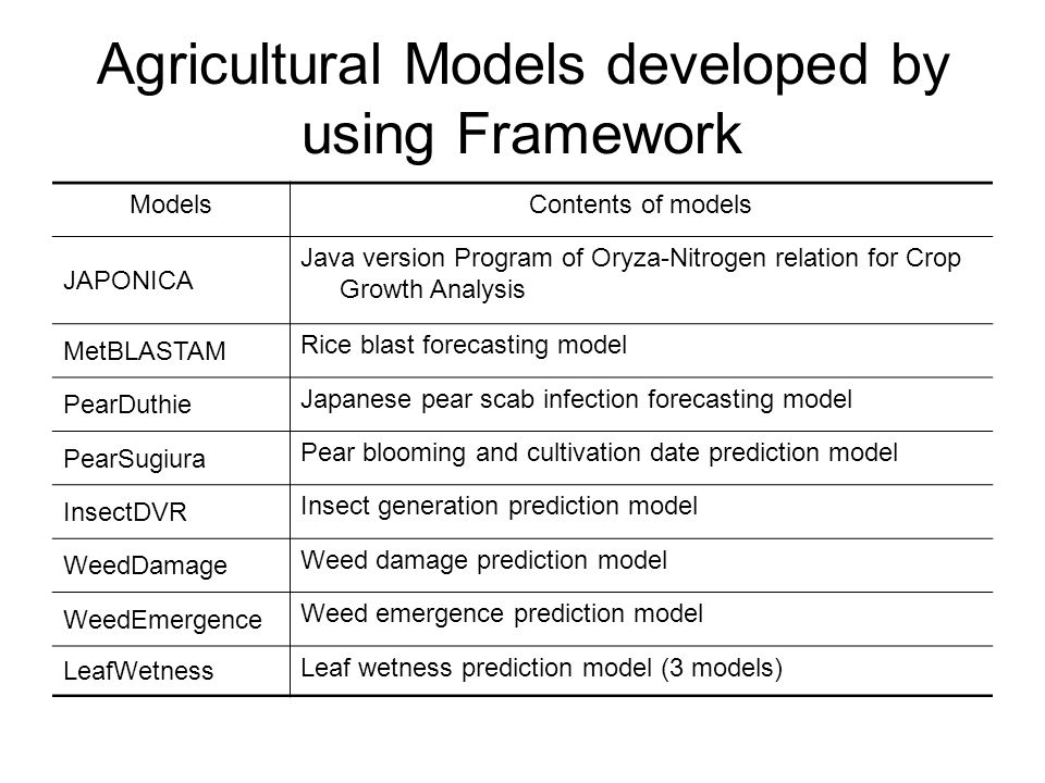 Agricultural Models developed by using Framework ModelsContents of models JAPONICA Java version Program of Oryza-Nitrogen relation for Crop Growth Analysis MetBLASTAM Rice blast forecasting model PearDuthie Japanese pear scab infection forecasting model PearSugiura Pear blooming and cultivation date prediction model InsectDVR Insect generation prediction model WeedDamage Weed damage prediction model WeedEmergence Weed emergence prediction model LeafWetness Leaf wetness prediction model (3 models)