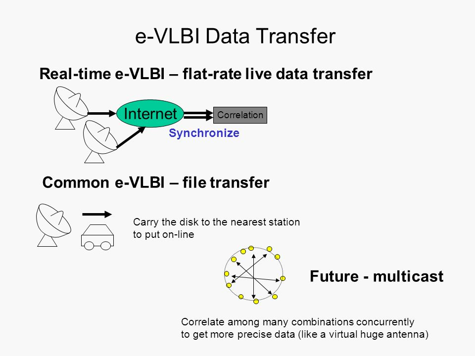 e-VLBI Data Transfer Real-time e-VLBI – flat-rate live data transfer Common e-VLBI – file transfer Internet Synchronize Correlation Carry the disk to