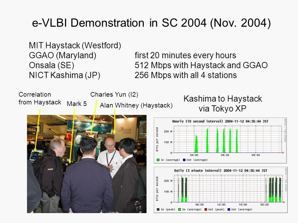 e-VLBI Demonstration in SC 2004 (Nov. 2004) MIT Haystack (Westford) GGAO (Maryland) Onsala (SE) NICT Kashima (JP) first 20 minutes every hours 512 Mbp