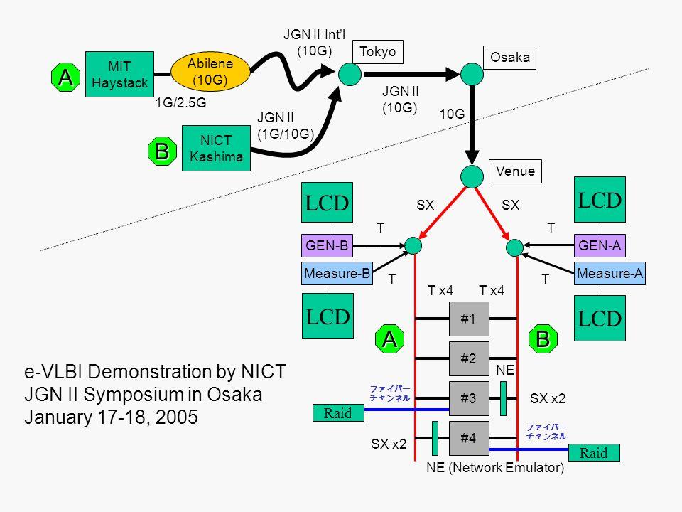 MIT Haystack NICT Kashima Abilene (10G) JGN II Intl (10G) Tokyo JGN II (1G/10G) 1G/2.5G JGN II (10G) Osaka Venue 10G #1 #2 #3 #4 GEN-AGEN-B A B AB TT