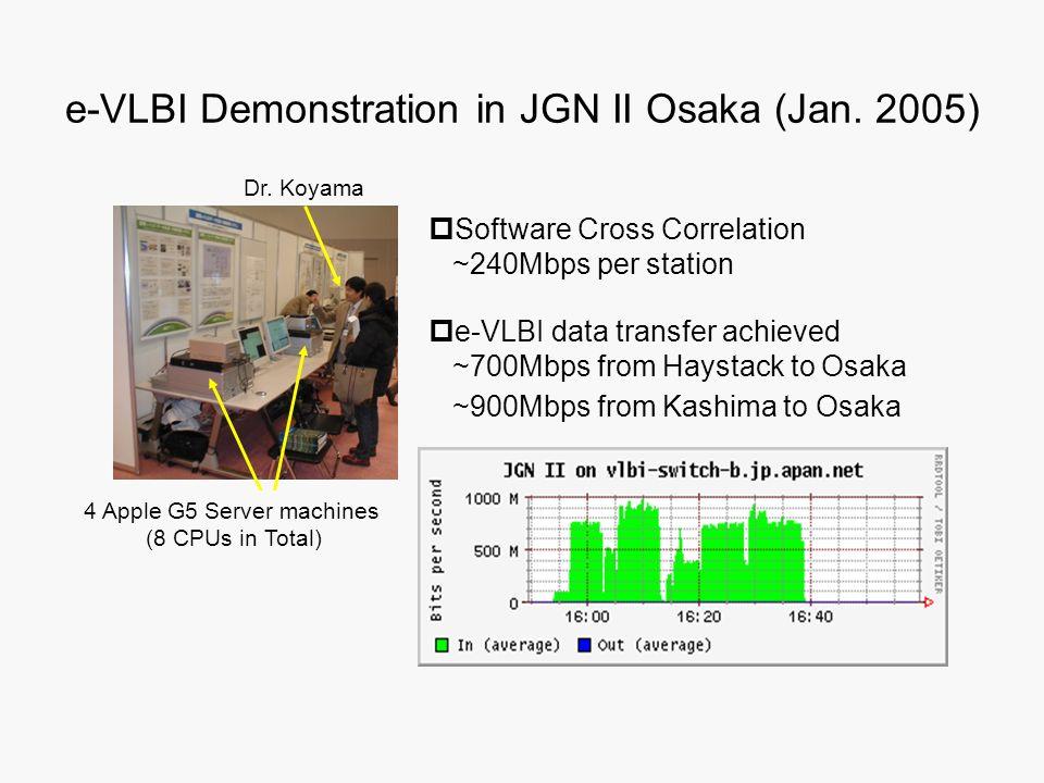 e-VLBI Demonstration in JGN II Osaka (Jan. 2005) e-VLBI data transfer achieved ~700Mbps from Haystack to Osaka ~900Mbps from Kashima to Osaka Software