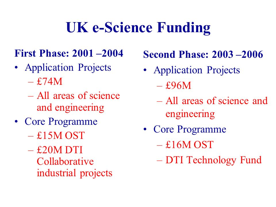 UK e-Science Funding First Phase: 2001 –2004 Application Projects –£74M –All areas of science and engineering Core Programme –£15M OST –£20M DTI Collaborative industrial projects Second Phase: 2003 –2006 Application Projects –£96M –All areas of science and engineering Core Programme –£16M OST –DTI Technology Fund