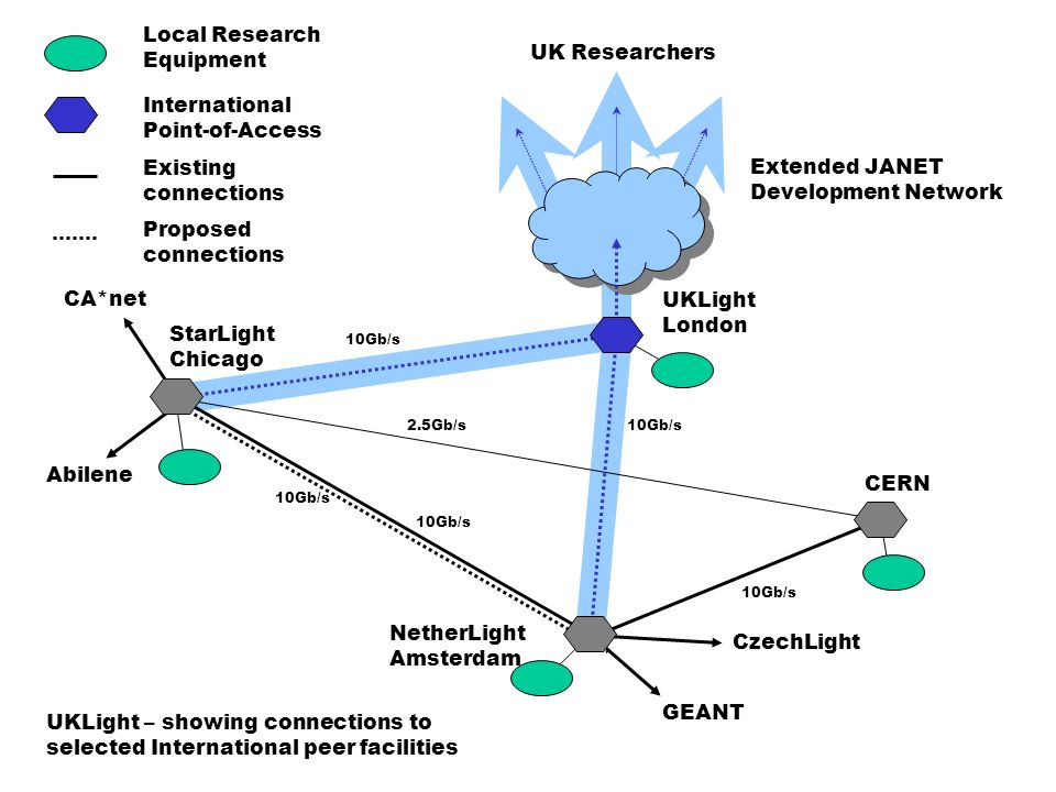 GEANT UKLight London StarLight Chicago NetherLight Amsterdam CERN CzechLight UK Researchers Extended JANET Development Network Local Research Equipment International Point-of-Access CA*net Abilene UKLight – showing connections to selected International peer facilities 10Gb/s 2.5Gb/s Existing connections Proposed connections