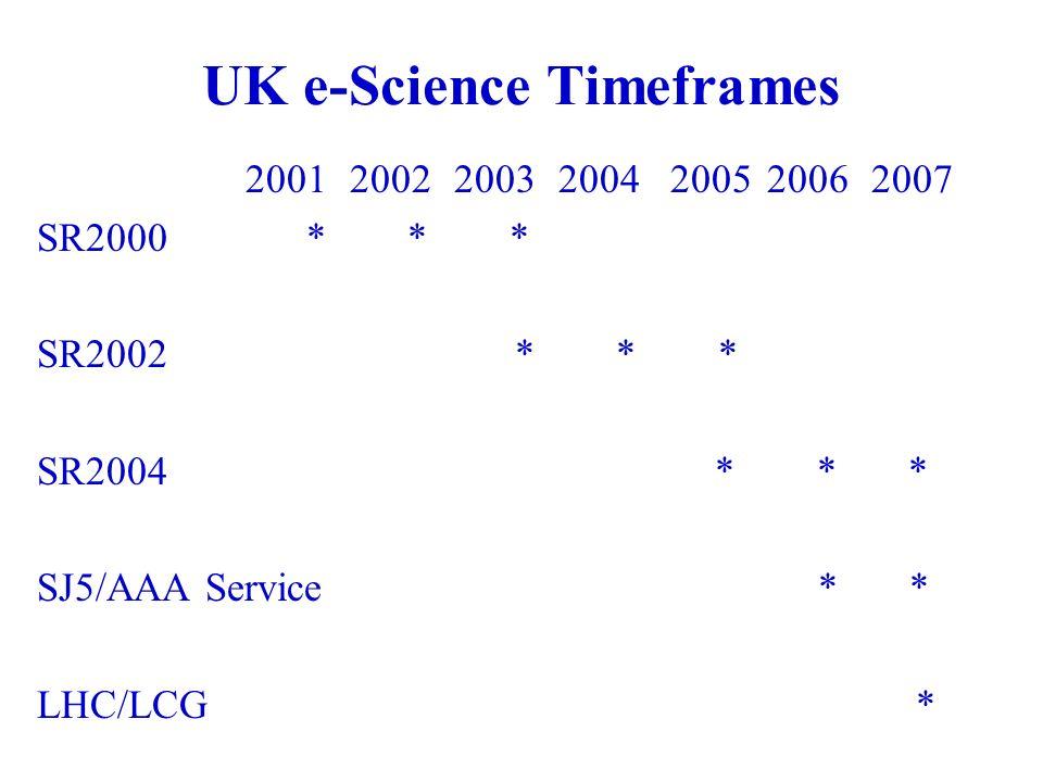 UK e-Science Timeframes 2001200220032004 200520062007 SR2000 * * * SR2002 * * * SR2004 * * * SJ5/AAA Service * * LHC/LCG *