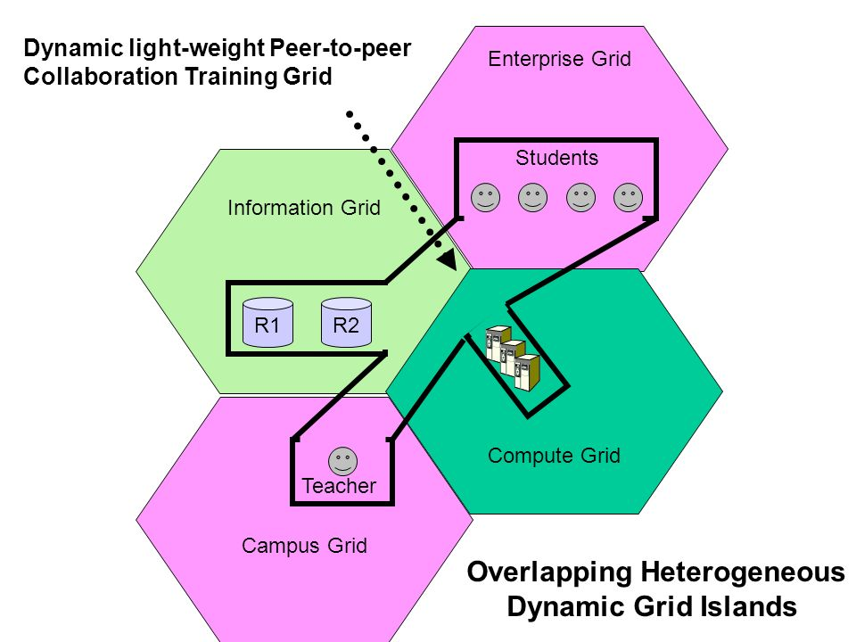 Information Grid Enterprise Grid Compute Grid Campus Grid R2R1 Teacher Students Dynamic light-weight Peer-to-peer Collaboration Training Grid Overlapping Heterogeneous Dynamic Grid Islands