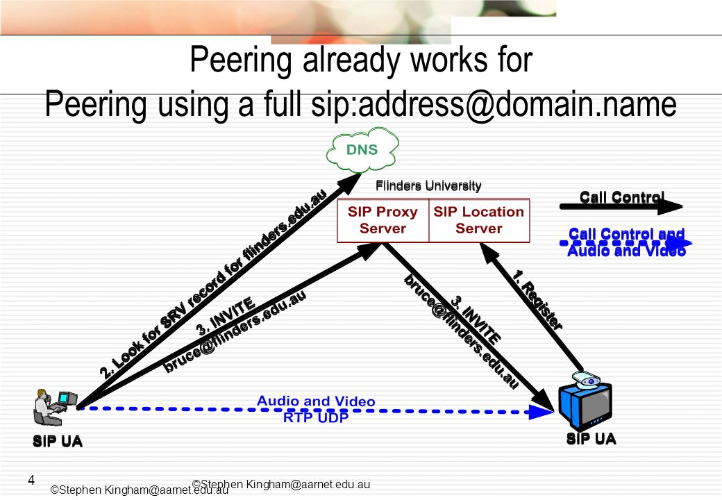 4 Peering already works for Peering using a full sip:address@domain.name ©Stephen Kingham@aarnet.edu.au