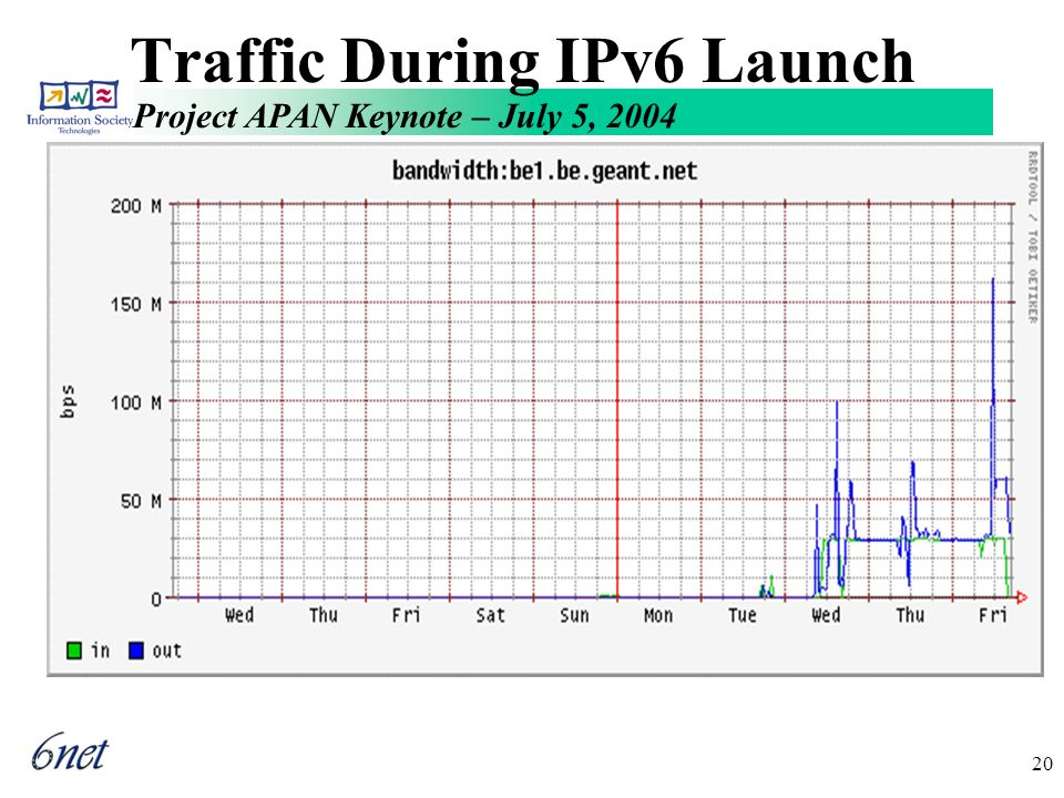 Project APAN Keynote – July 5, 2004 20 Traffic During IPv6 Launch