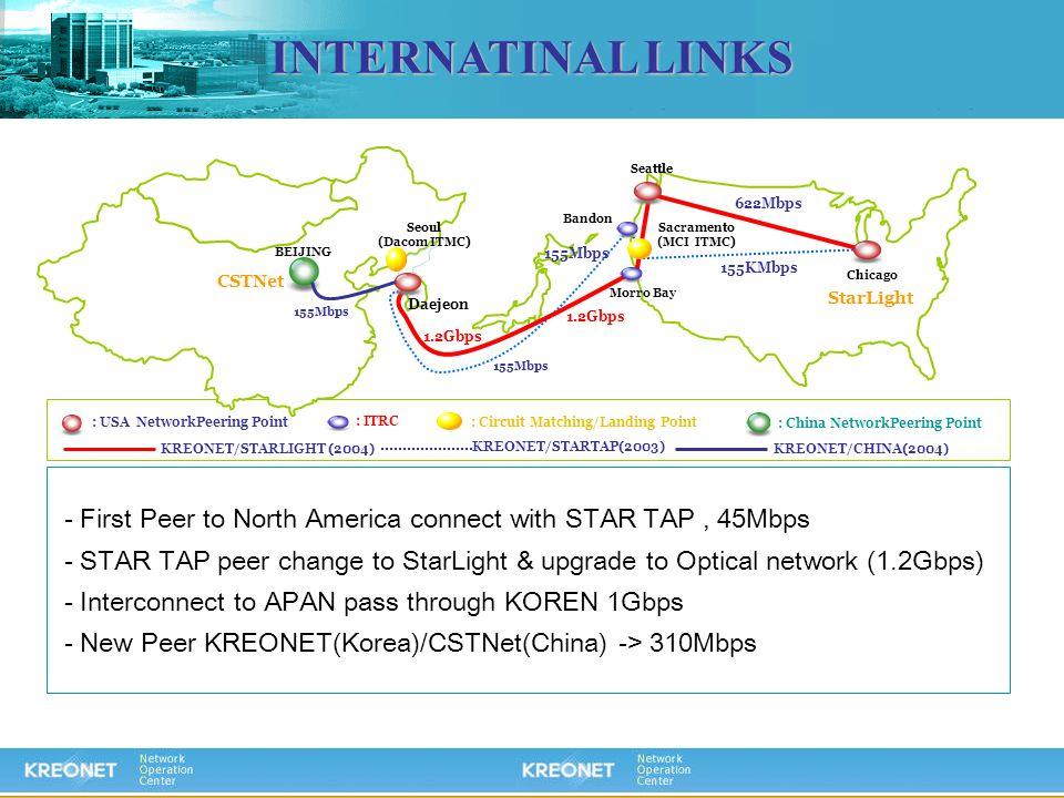 INTERNATINAL LINKS : USA NetworkPeering Point : ITRC : Circuit Matching/Landing Point Seoul (Dacom ITMC) Daejeon Chicago Seattle Bandon Morro Bay Sacr