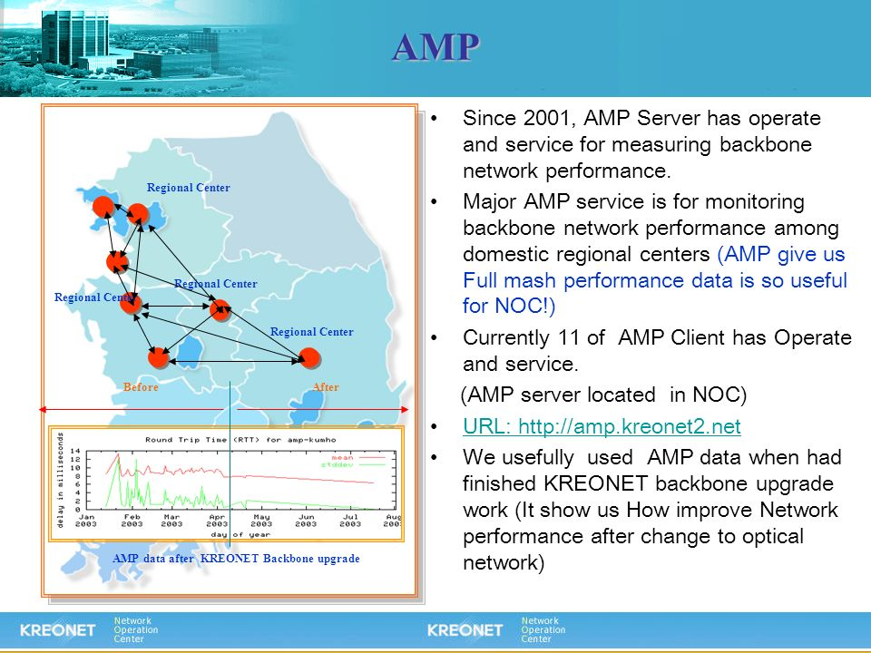 AMP AMP data after KREONET Backbone upgrade BeforeAfter Since 2001, AMP Server has operate and service for measuring backbone network performance. Maj