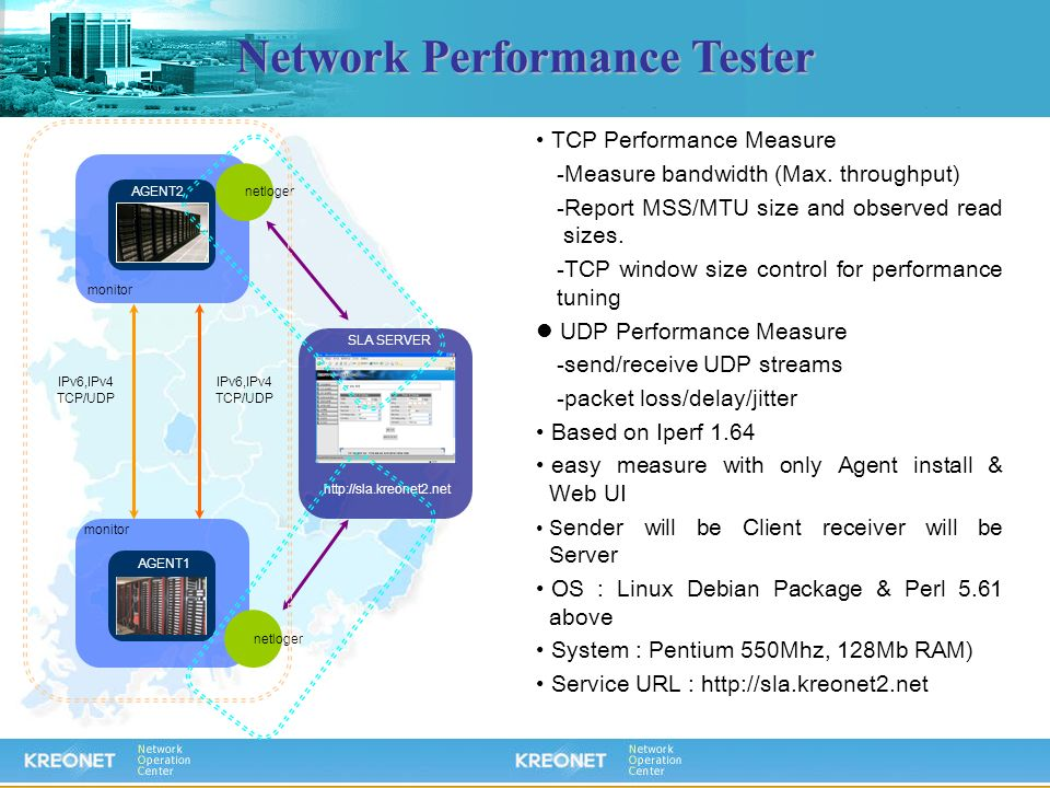 Network Performance Tester AGENT1 AGENT2 SLA SERVER http://sla.kreonet2.net netloger monitor IPv6,IPv4 TCP/UDP IPv6,IPv4 TCP/UDP TCP Performance Measu