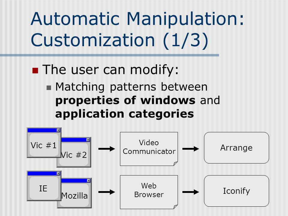 Automatic Manipulation: Customization (1/3) The user can modify: Matching patterns between properties of windows and application categories Mozilla IE Vic #2 Vic #1 Video Communicator Web Browser Arrange Iconify