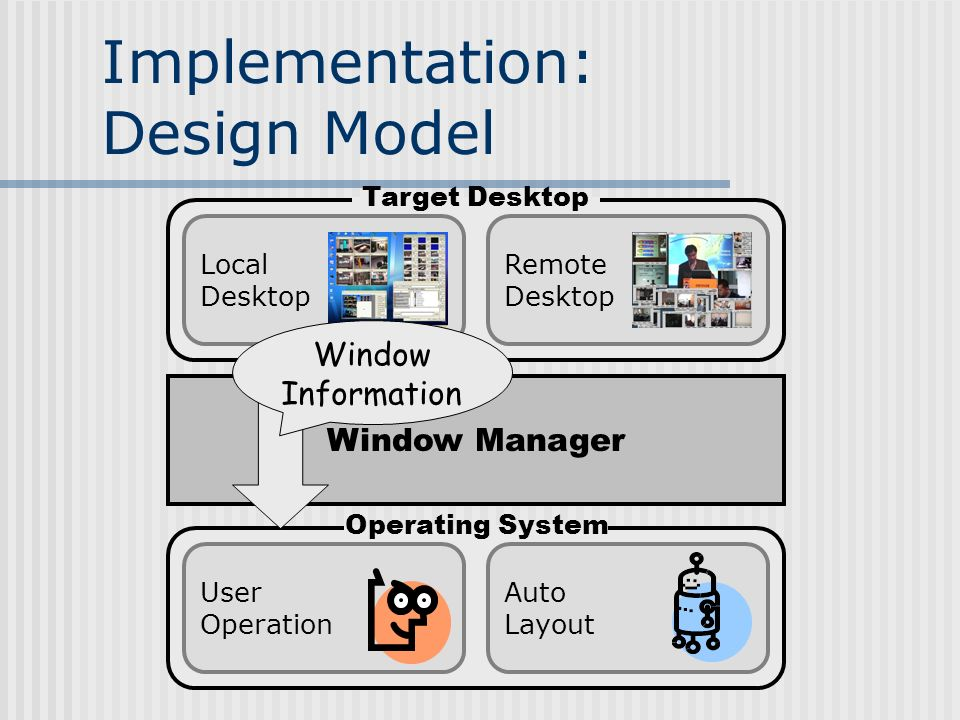 Implementation: Design Model Auto Layout User Operation Window Manager Local Desktop Remote Desktop Window Information Target Desktop Operating System