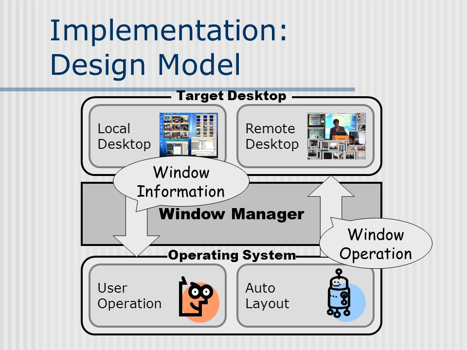 Implementation: Design Model Auto Layout User Operation Window Manager Local Desktop Remote Desktop Window Operation Window Information Target Desktop Operating System