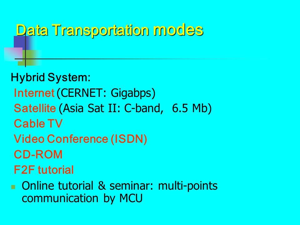 Data Transportation modes Hybrid System: Internet (CERNET: Gigabps) Satellite (Asia Sat II: C-band, 6.5 Mb) Cable TV Video Conference (ISDN) CD-ROM F2