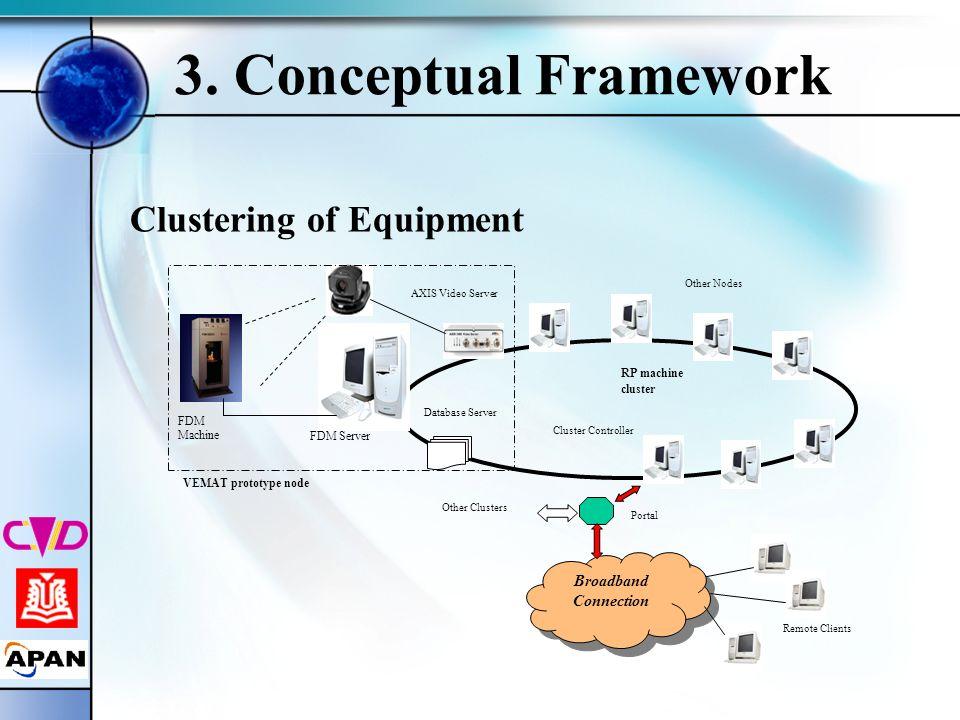 3. Conceptual Framework Clustering of Equipment Remote Clients Broadband Connection AXIS Video Server Portal FDM Server Database Server Other Nodes Ot