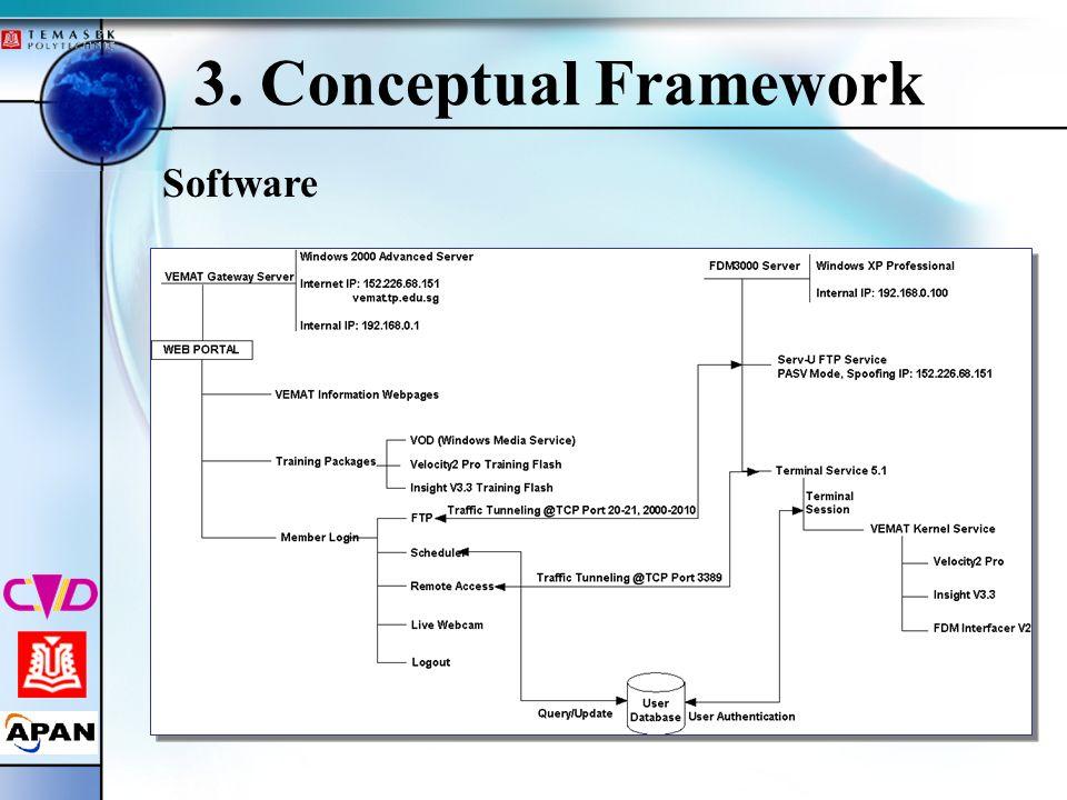 3. Conceptual Framework Software