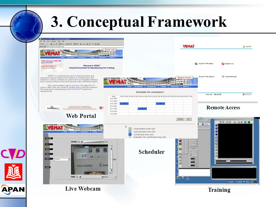 Scheduler Web Portal 3. Conceptual Framework Live Webcam Training Remote Access