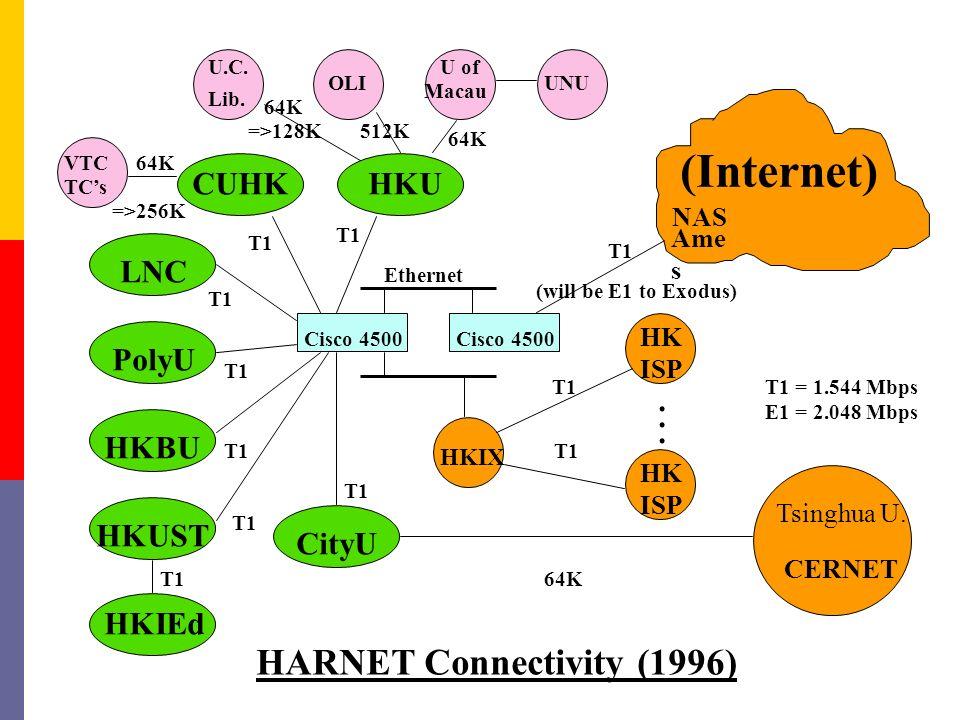 T1 (will be E1 to Exodus) 64K 512K NAS Ame s (Internet) HKUCUHK LNC PolyU CityU HKUST HKIEd HKBU ISP HKIX VTC TCs OLI U of Macau UNU U.C.