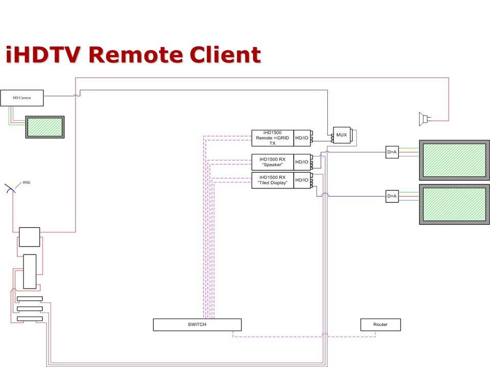 iHDTV Remote Client