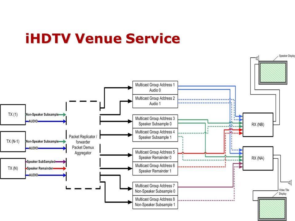 iHDTV Venue Service