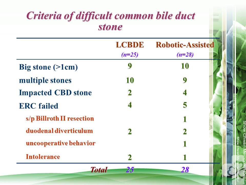 Criteria of difficult common bile duct stone LCBDE(n=25)Robotic-Assisted(n=28) Big stone (>1cm)910 multiple stones109 Impacted CBD stone24 ERC failed4