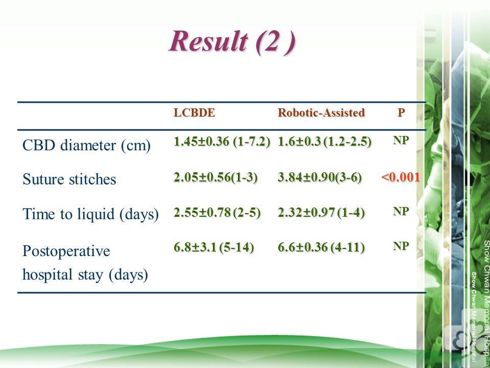 Result (2 ) LCBDERobotic-AssistedP CBD diameter (cm) 1.45±0.36 (1-7.2) 1.6±0.3 (1.2-2.5) NP Suture stitches2.05±0.56(1-3)3.84±0.90(3-6)<0.001 Time to
